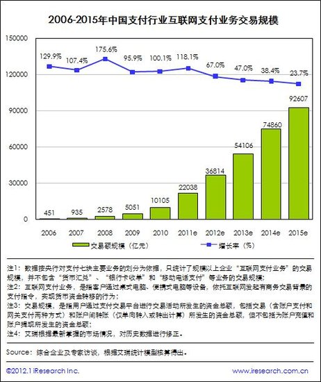 艾瑞:2011国内第三方支付交易规模达22038亿