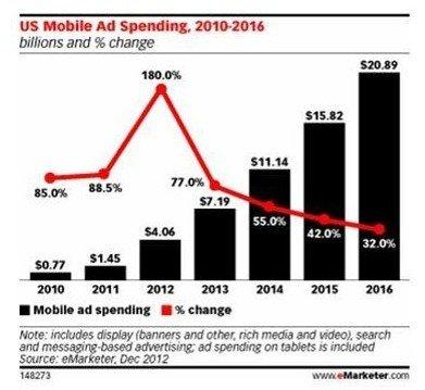 今年美移动广告市场规模超40亿美元 增幅近2倍
