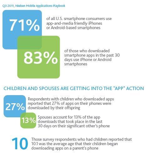 尼尔森移动传媒报告:智能手机上网用户激增