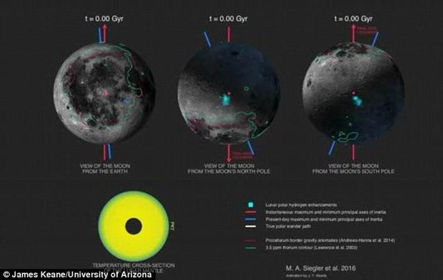30亿年前月球火山活跃导致旋转轴偏移六度