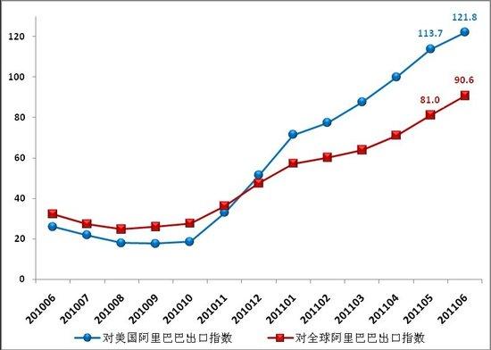 中国对美国出口指数变化趋势