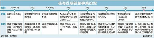 富士康7.78亿元海外投资机器人