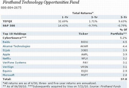 基金公司:过去1年百度股票投资回报率100%