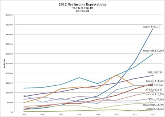 《财富》杂志:谷歌和苹果谁更具投资价值?