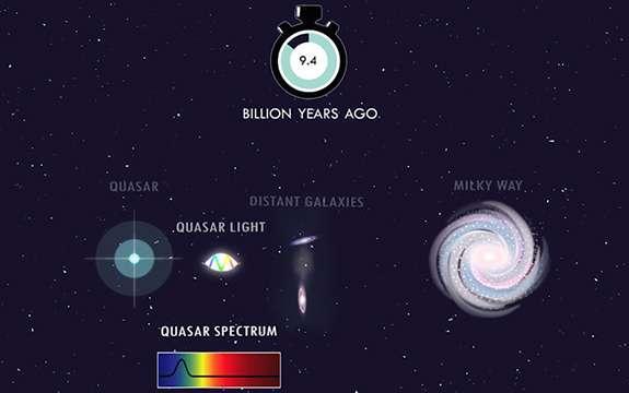 """科学家发现遥远类星体的""""光"""""""