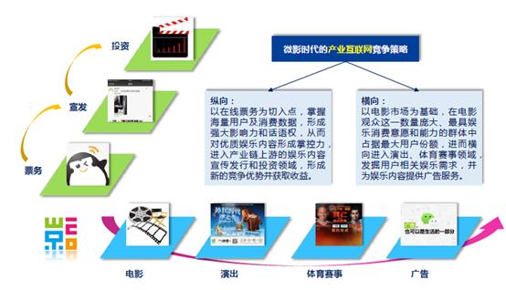 天神娱乐 微影时代 业务布局 娱乐产业
