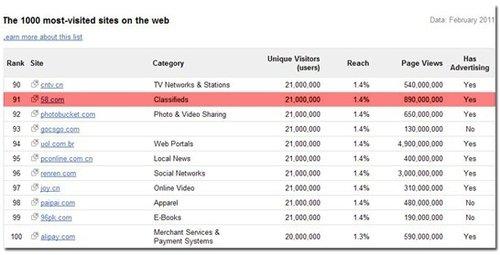 谷歌公布全球Top1000网站排行 58同城入百强