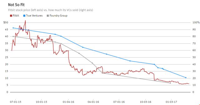 Fitbit限售期解禁股价跳水 开始向风投施压