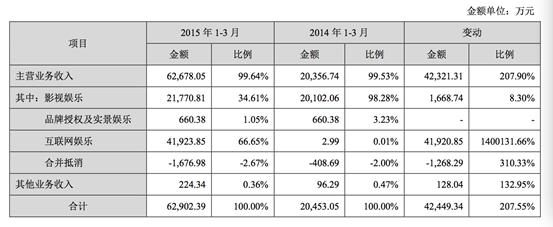 华谊兄弟的互联网棋局:玩投资 傍巨头