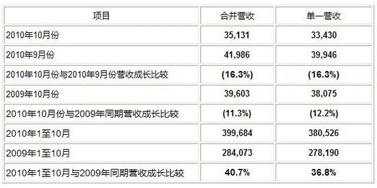 友达10月合并营收78亿元 较去年同比减11.3%