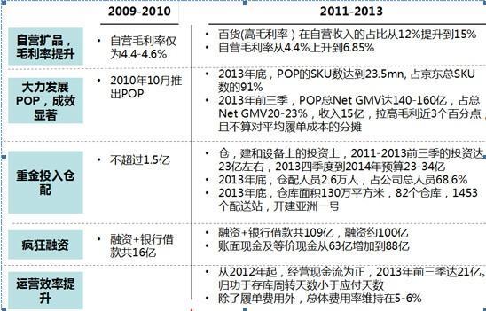 京东用重资产建护城河:上海亚洲一号将建成