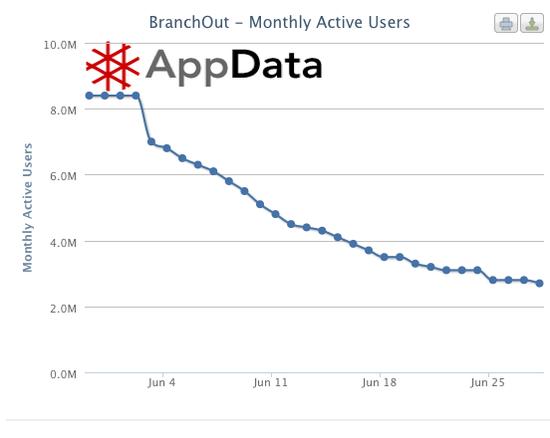 BranchOut转业务重心:从用户获取到改进产品