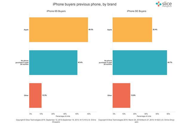 谁说iPhone SE没戏?预售数据显示成功挖了安卓墙角