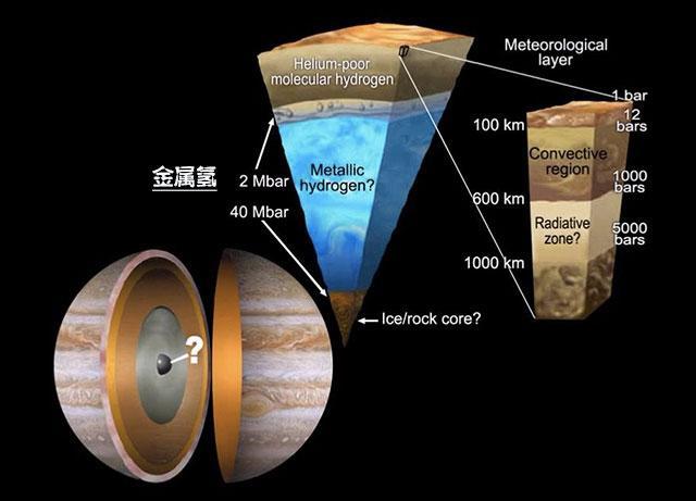 极高压下氢可形成全新物质形态:固体金属氢