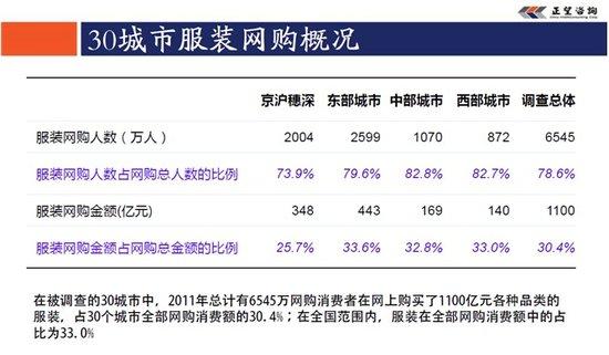 图五 30城市2011年服装网购概况