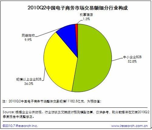 中国第二季度电子商务市场1.1万亿 环比增10%