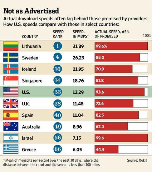 美国网速仅列全球第33位 用户陷入高速误区