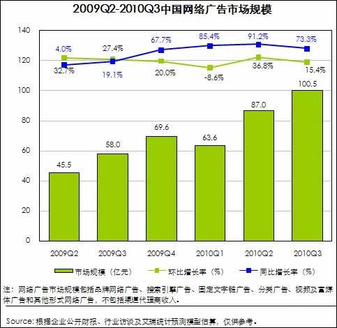 第三季中国网络广告规模首破百亿 搜索占31%