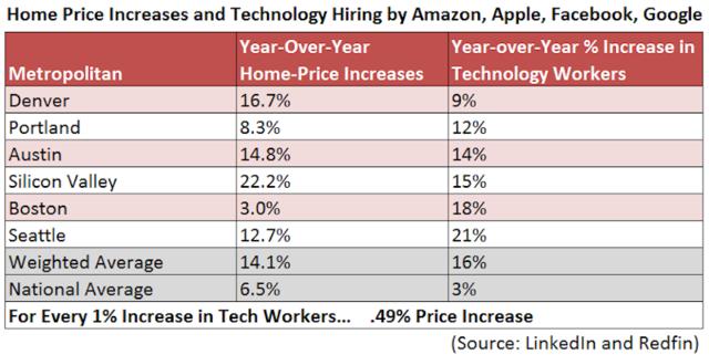 美国科技公司高薪职员逃离硅谷