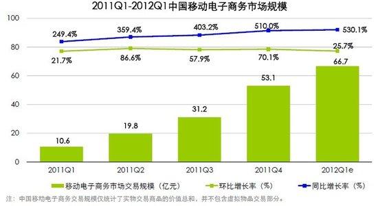 艾瑞:移动电商成国内移动互联最大细分行业