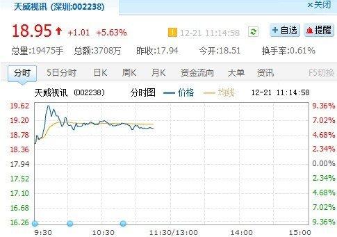中国电信接手天威视讯9.74%股份 成第二大股东