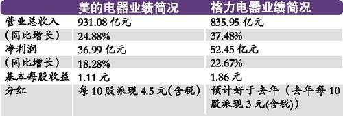 美的电器2011年业绩增速下滑却大方分红