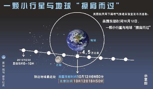 小行星会撞地球吗? 朱进:需要提前20年预警