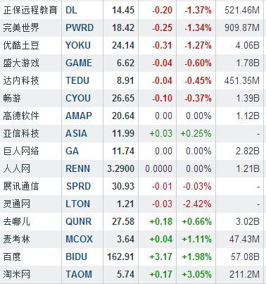 隔夜中概股普跌 前程无忧大跌8.52%