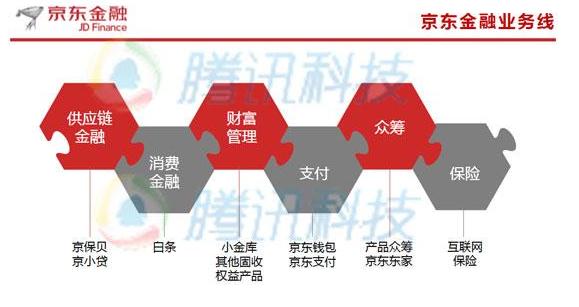 京东金融融资揭秘:对标蚂蚁金服 估值460亿元