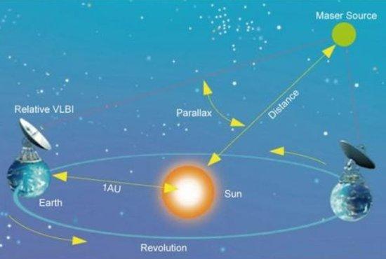 新测量太阳系公转速度 暗物质总量更加庞大