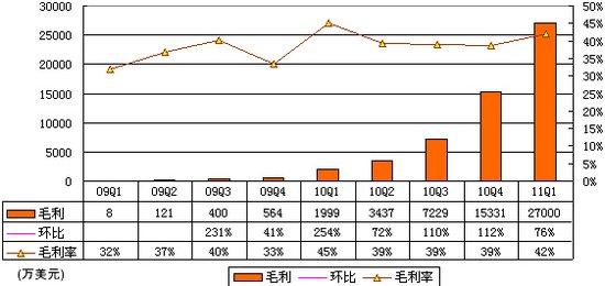 Groupon财报首度曝光:去年亏损3.89亿美元