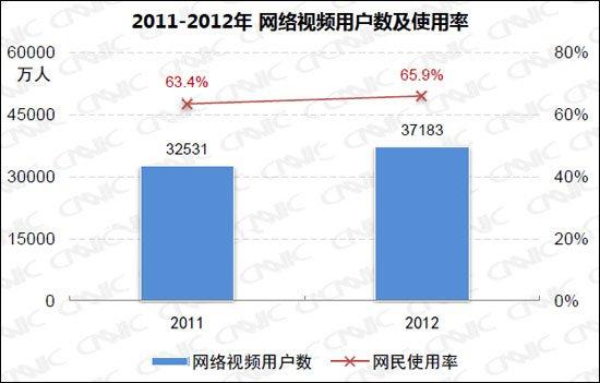 中国网络视频用户达3.72亿 年增长率为14.3%