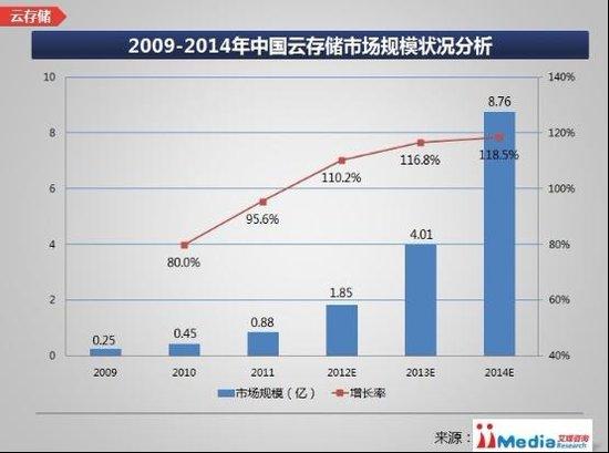 消费级云存储调查:2012年争夺用户白热化