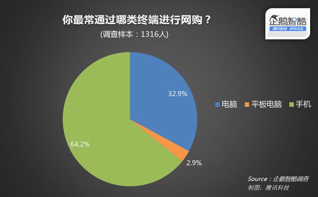 农村电商用户行为<a href='http://www.100ec.cn/zt/bgk/' target='_blank'>报告</a>:约半数用户已是高频使用人群