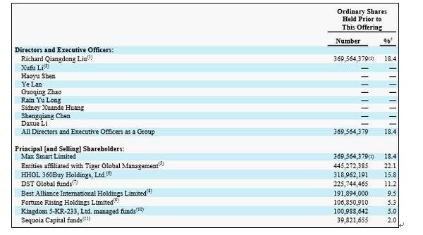京东披露最新股权结构:刘强东持股比例达18.8%
