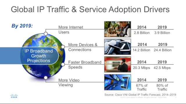 思科报告预测未来10亿互联网用户:视频流量剧增