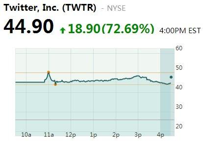 Twitter上市首日报收44.94美元 较发行价涨73%