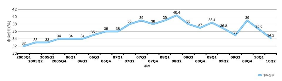 诺基亚近期手机市场份额
