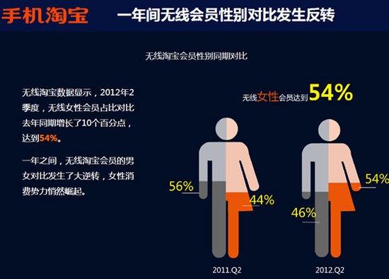 手机淘宝报告:女性用户成移动网购绝对主力