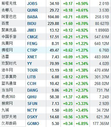 周四中概股逆市普跌 500彩票网重挫6.78%
