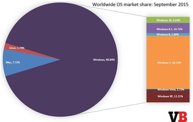 Windows 10开放下载两个月:市场份额6.63%