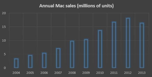 看苹果如何将超极本市场玩弄于股掌