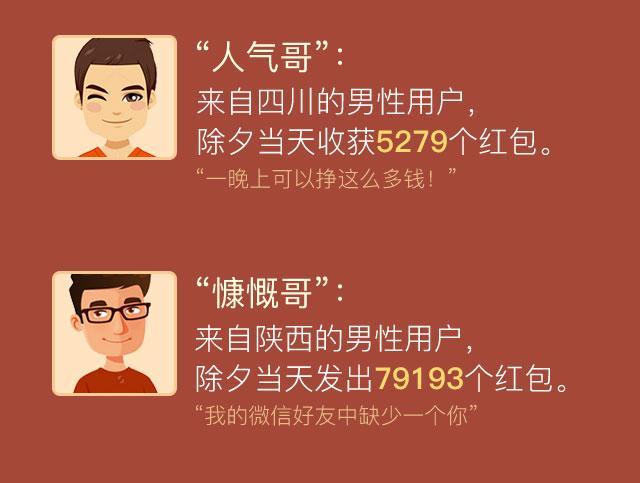 除夕有人收到5279个微信红包 有人发出7.9万个