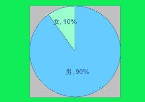 随机样本中男性占到90%