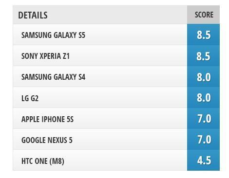 7款智能旗舰手机拍照效果对决 S5表现最佳