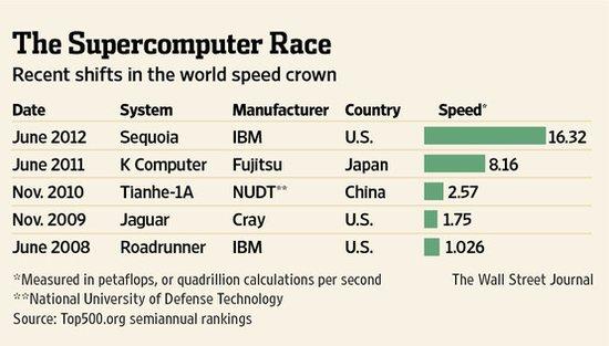 全球超级计算机500强排行榜 IBM重新夺回榜首