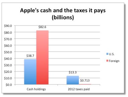 苹果现金及纳税情况