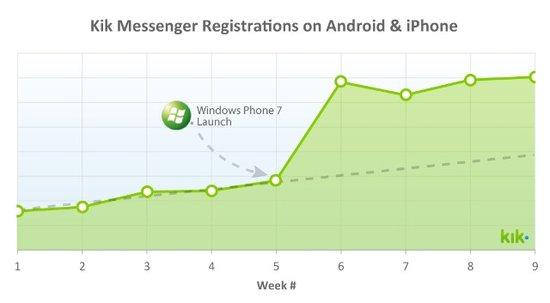 Kik:WP7用户推动Android和iOS用户增长
