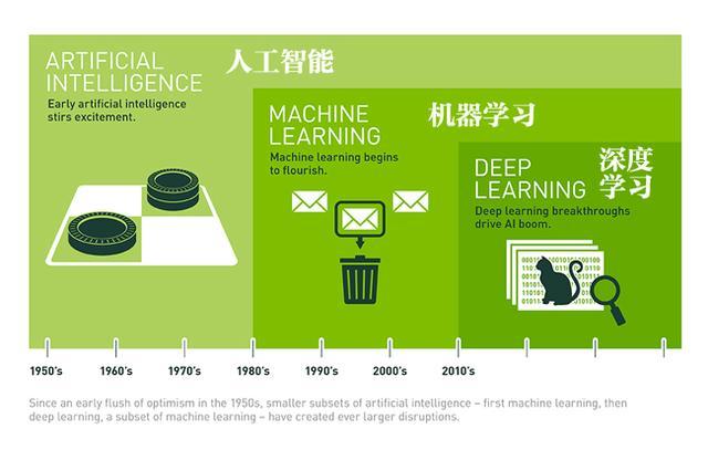 AI火爆,但你知道人工智能、机器学习和深度学习有何不同?