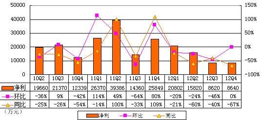 图解完美世界季报:营业利润1240万同比降94%